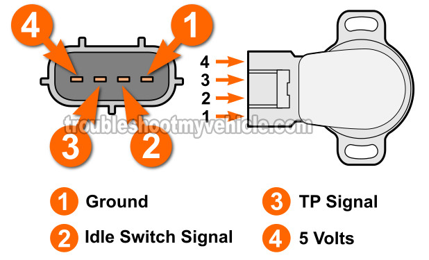How To Test The Throttle Position Sensor (1.6L Toyota Corolla)