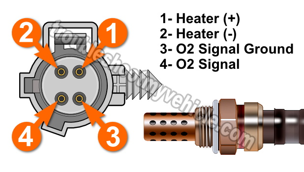 image_1 part 1 rear o2 sensor heater test p0141 (1996 1998 4 0l grand 2000 Jeep Grand Cherokee Wiring Diagram at eliteediting.co