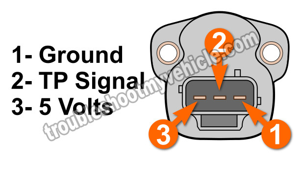 How To Test The Throttle Position Sensor (Jeep 4.0L). Troubleshooting Codes: