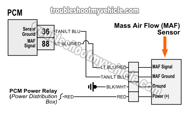 97 ranger maf sensor wiring diagram basic guide wiring diagram \u2022  part 1 testing the maf sensor circuits 1997 1999 ford 4 6l 5 4l rh troubleshootmyvehicle com nissan 3 5 maf sensor wiring diagram gm maf sensor wiring