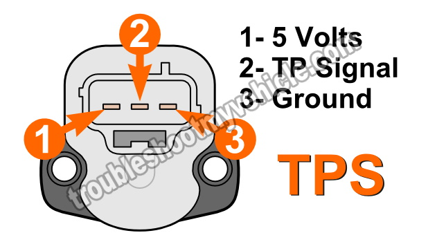 part 1 how to test the throttle position sensor 1999 2004 4 7l jeep rh troubleshootmyvehicle com 2003 Jeep Liberty PCM Wiring 1997 Jeep Wrangler Fuse Diagram