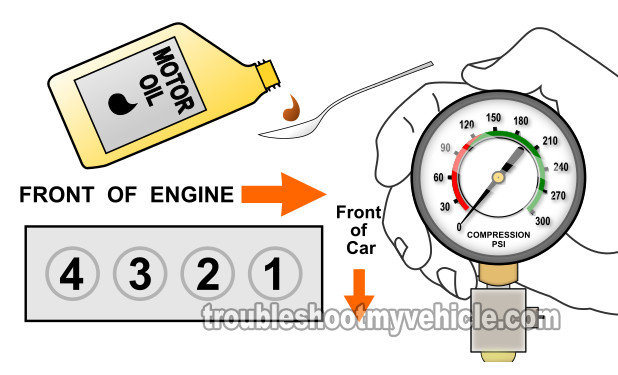 How To Test Engine Compression (Honda 1.5L)