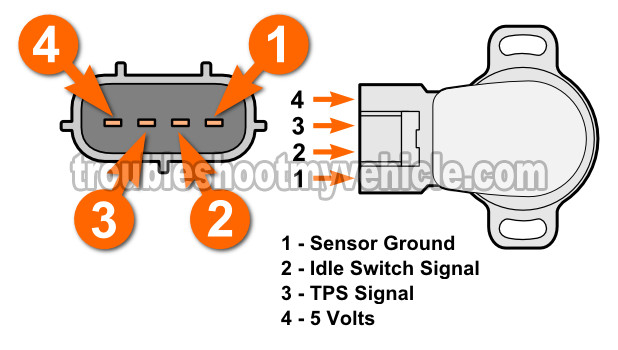 How To Test The Throttle Position Sensor (1992, 1993, 1994, 1995, 1996, 1997, 1998, 1999 Toyota Celica)