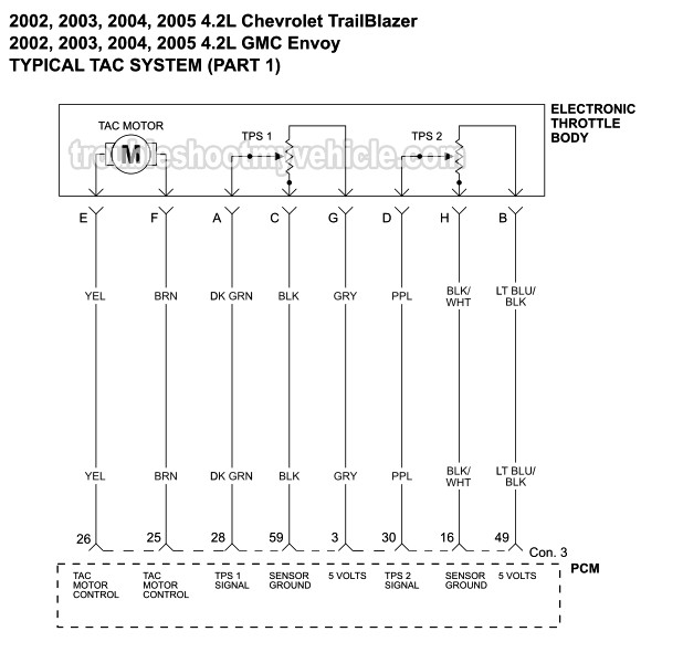 [DIAGRAM_38IS]  Part 1 -TAC System Wiring Diagram (2002-2005 4.2L Chevrolet TrailBlazer) | Chevy Trailblazer Wiring Diagram |  | troubleshootmyvehicle.com