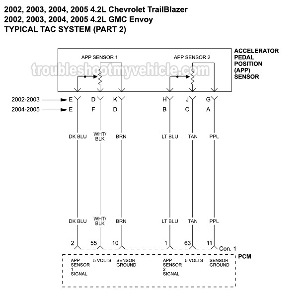 Part 1 -TAC System Wiring Diagram (2002-2005 4.2L Chevrolet ...  Trailblazer Accelerator Pedal Wiring Diagram on