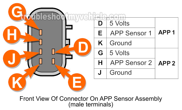 Part 1 -How To Test APP Sensor 1 And 2 (2002-2003 4 2L