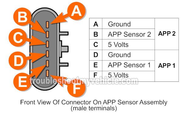 Part 1 -How To Test APP Sensor 1 And 2 (2004-2007 4.2L ...  Trailblazer Accelerator Pedal Wiring Diagram on